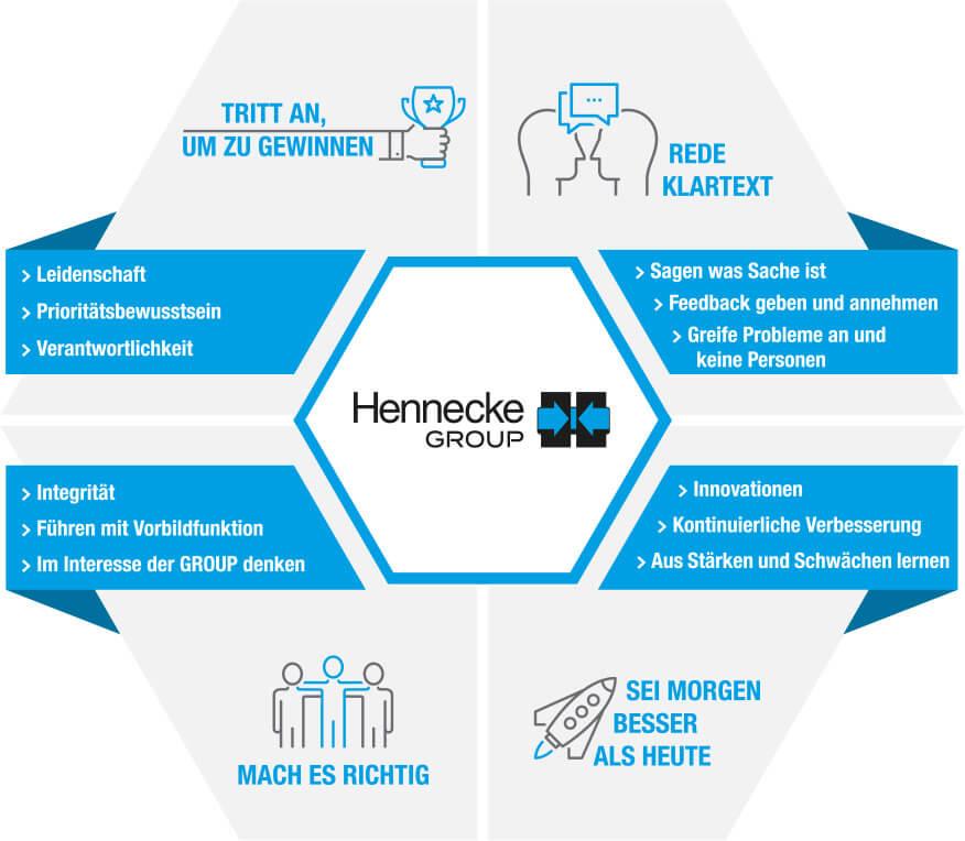 Wichtiger Teil der neuen Unternehmenskultur: vom Management-Team entwickelte Kernwerte