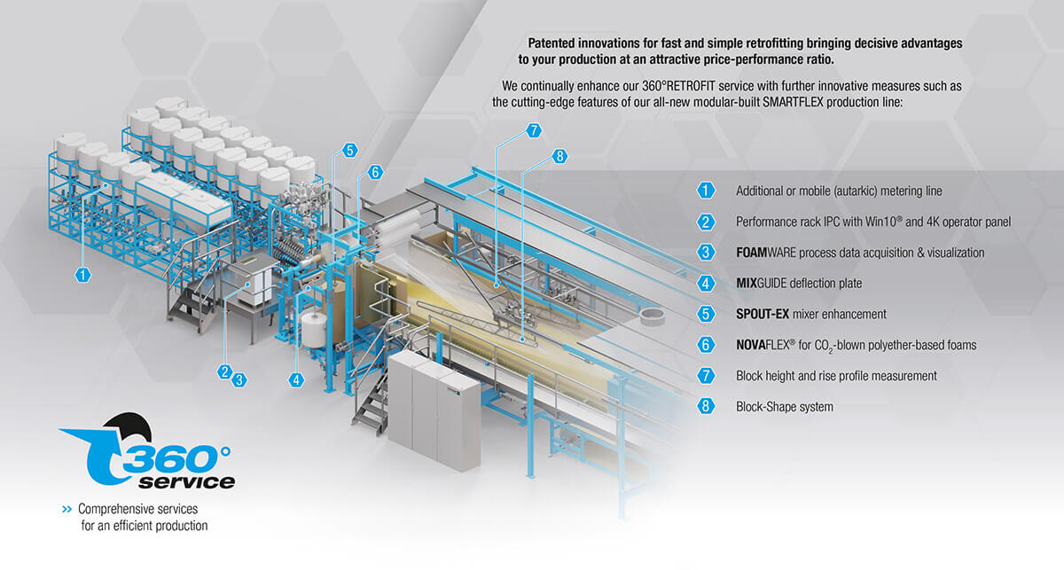 Comprehensive services for an efficient production